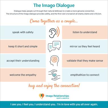 Imago Dialogue Sender Receiver - Imago Relationships North America